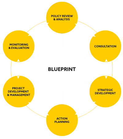 Blueprint development consultancy about us who we are the company blueprint development consultancy ltd malvernweather Choice Image